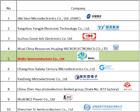 ween_semicon_is_one_of_the_top_5_power_semiconductors_manufacturers_in_china_in_y2016_english_version-1.png